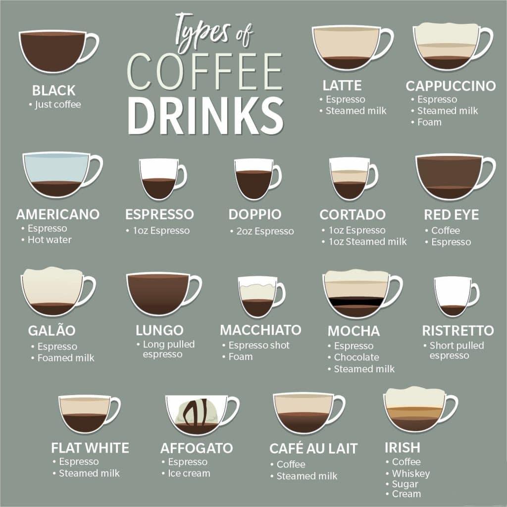 Tipo de bebidas con café